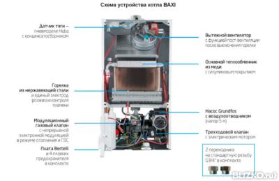 Настенные газовый котел с нержавеющим теплообменником Кожухотрубный конденсатор Alfa Laval CXP 162-S-2P Железногорск